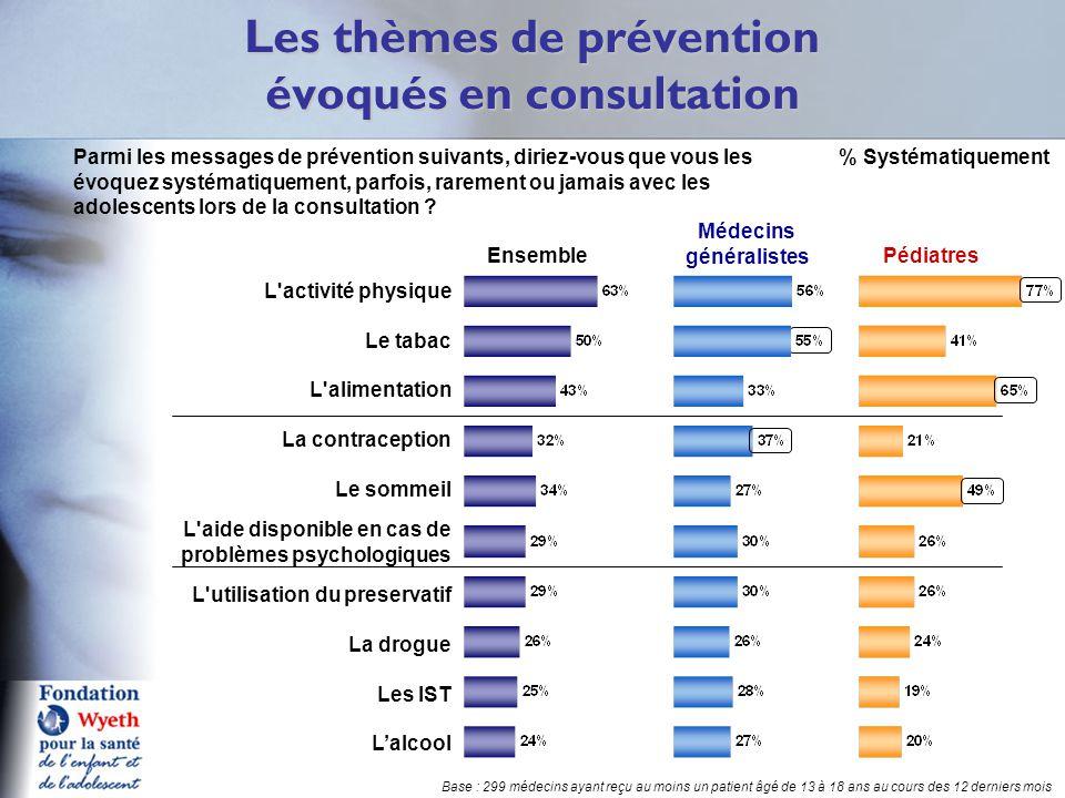 Les thèmes de prévention évoqués en consultation Q14 Parmi les messages de prévention suivants, diriez-vous que vous les évoquez systématiquement, parfois, rarement ou jamais avec les adolescents lors de la consultation .