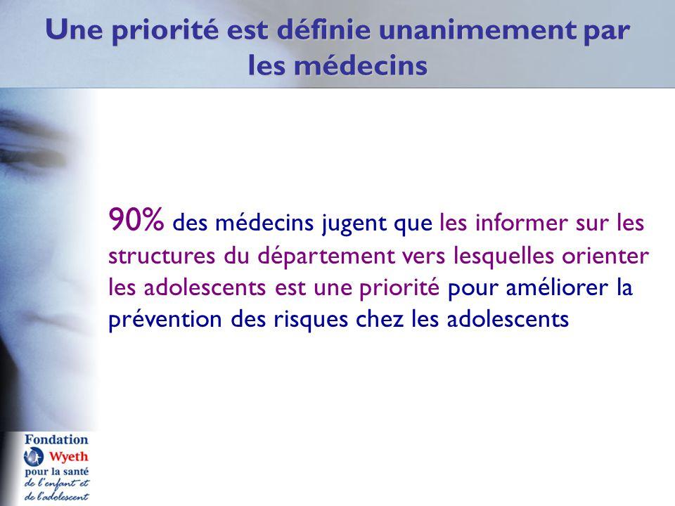 Une priorité est définie unanimement par les médecins 90% des médecins jugent que les informer sur les structures du département vers lesquelles orienter les adolescents est une priorité pour améliorer la prévention des risques chez les adolescents