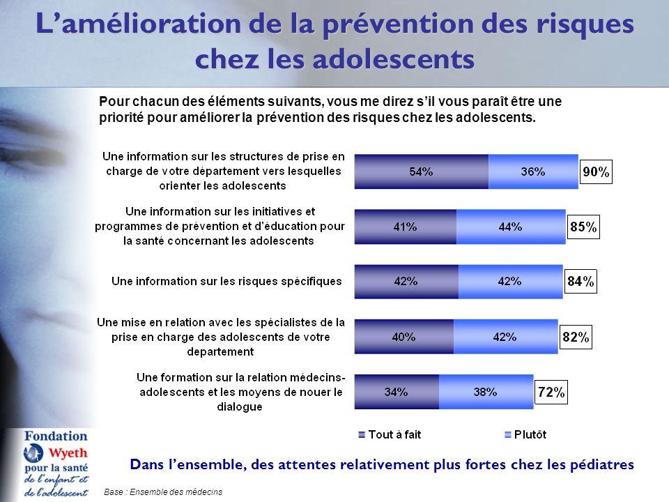 L'amélioration de la prévention des risques chez les adolescents Q16 Pour chacun des éléments suivants, vous me direz s'il vous paraît être une priorité pour améliorer la prévention des risques chez les adolescents.