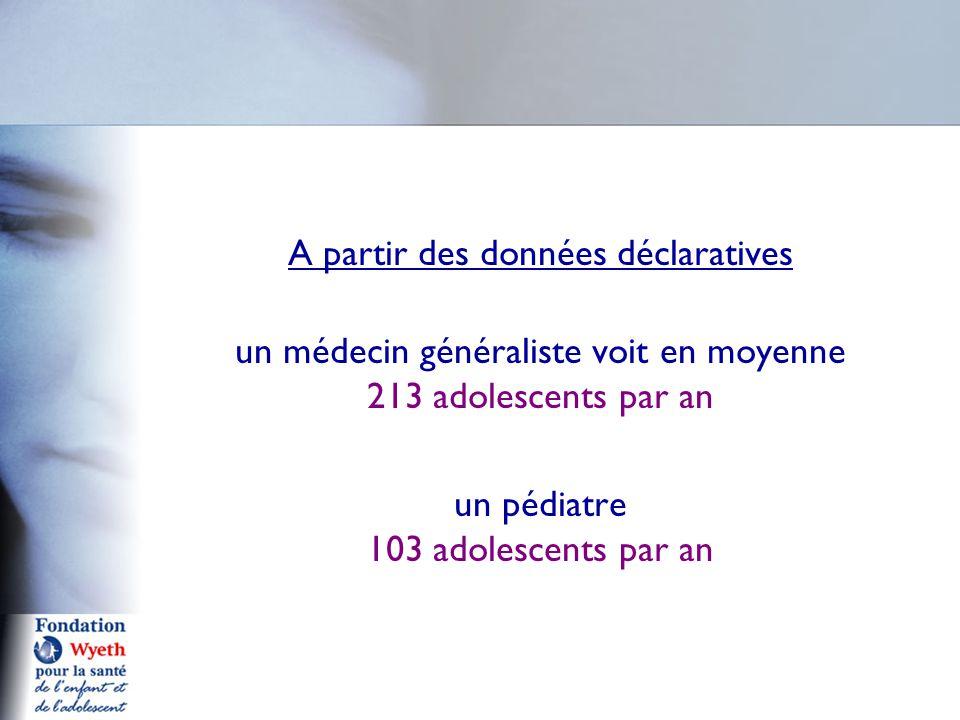 A partir des données déclaratives un médecin généraliste voit en moyenne 213 adolescents par an un pédiatre 103 adolescents par an