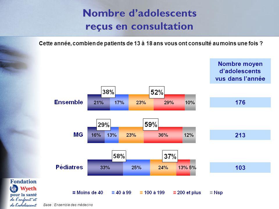 Nombre d'adolescents reçus en consultation Q4 Cette année, combien de patients de 13 à 18 ans vous ont consulté au moins une fois .