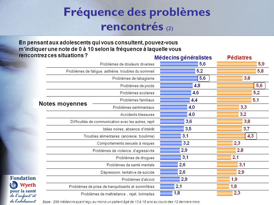 Fréquence des problèmes rencontrés (2) Q11 Problèmes de douleurs diverses Problèmes de fatigue, asthénie, troubles du sommeil Problèmes de tabagisme P