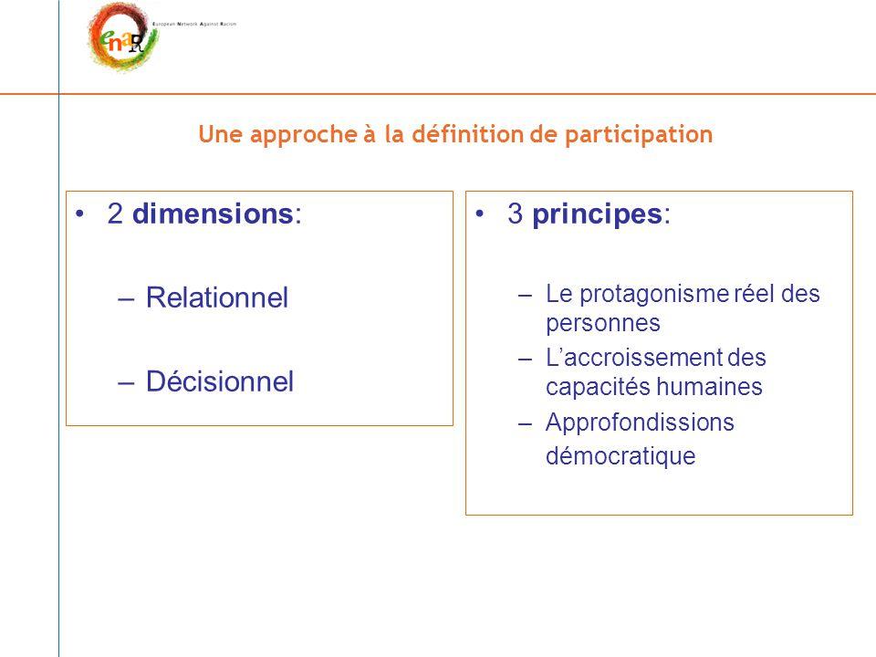Une approche à la définition de participation 2 dimensions: –Relationnel –Décisionnel 3 principes: –Le protagonisme réel des personnes –L'accroissement des capacités humaines –Approfondissions démocratique