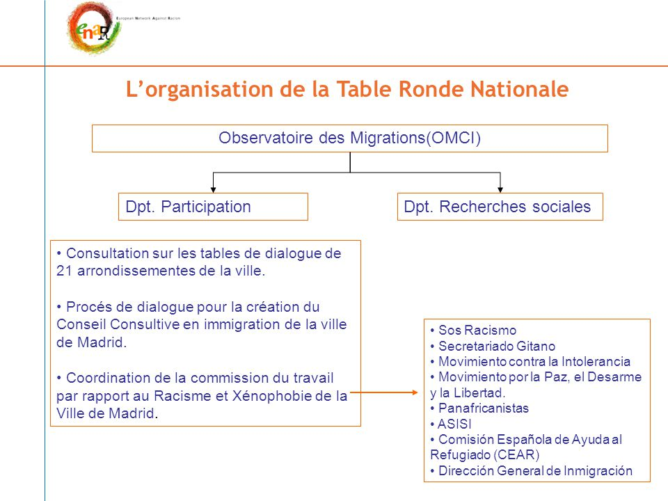 L'organisation de la Table Ronde Nationale Observatoire des Migrations(OMCI) Dpt.