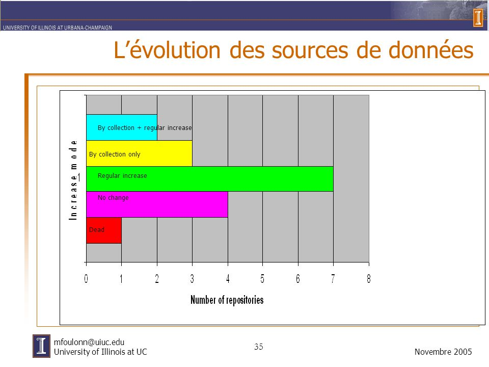 35 Novembre 2005 mfoulonn@uiuc.edu University of Illinois at UC L'évolution des sources de données By collection + regular increase By collection only Regular increase No change Dead