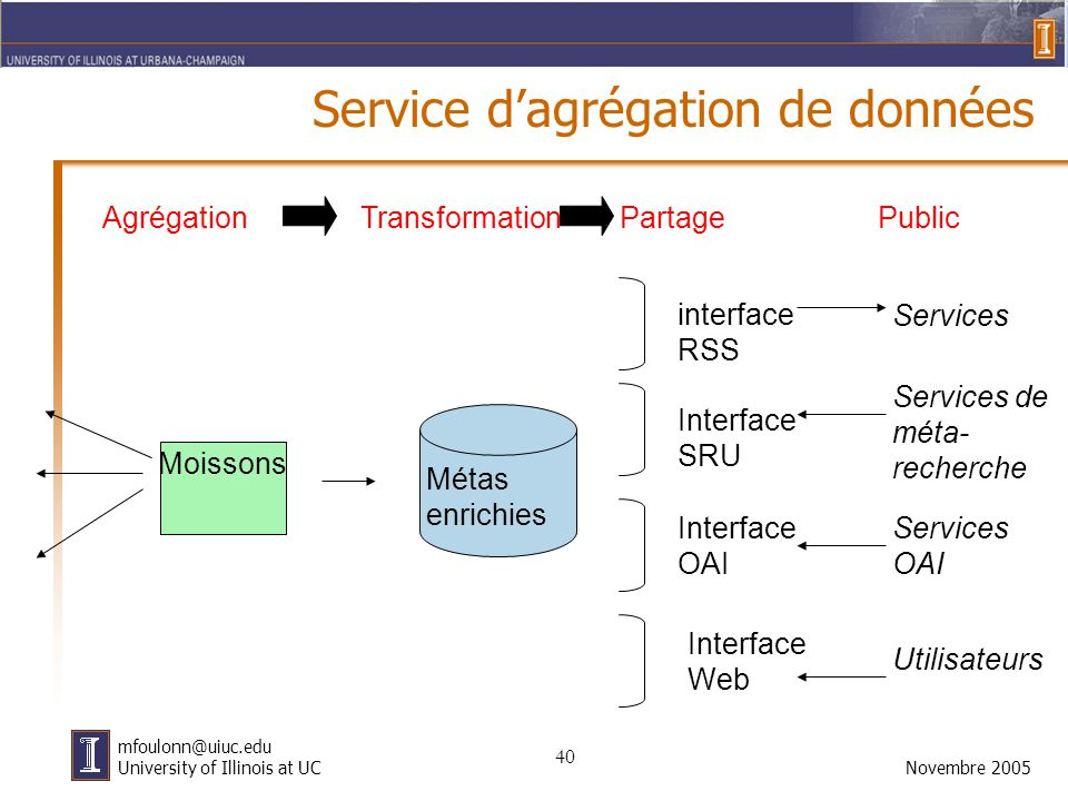 40 Novembre 2005 mfoulonn@uiuc.edu University of Illinois at UC Service d'agrégation de données Métas enrichies Moissons Interface SRU Interface OAI Interface Web Services de méta- recherche Services OAI Utilisateurs AgrégationTransformationPartagePublic interface RSS Services