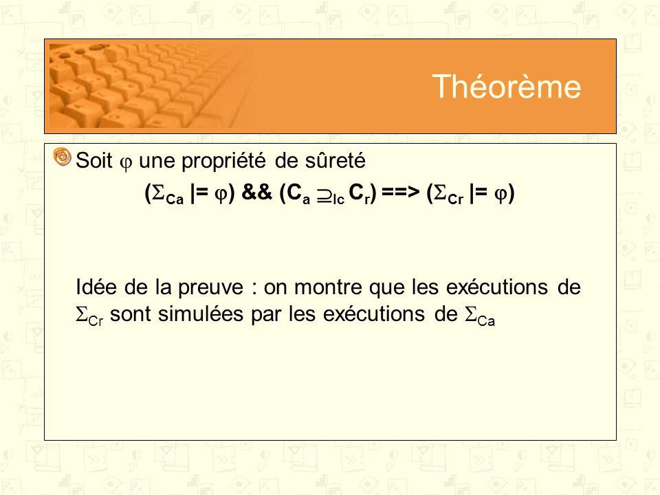 Théorème Soit  une propriété de sûreté (  Ca |=  ) && (C a  Ic C r ) ==> (  Cr |=  ) Idée de la preuve : on montre que les exécutions de  Cr sont simulées par les exécutions de  Ca