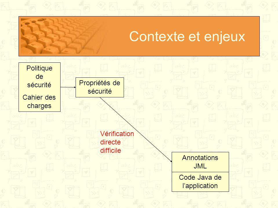 Contexte et enjeux Politique de Sécurité Cahier des charges Code Java de l'application Propriétés de sécurité Modèle abstrait JML Vérification simplifiée Expression simplifiée Vérification complexe Vérification des propriétés de haut niveau sur un modèle de haut niveau (abstrait) Problème du lien avec l'application