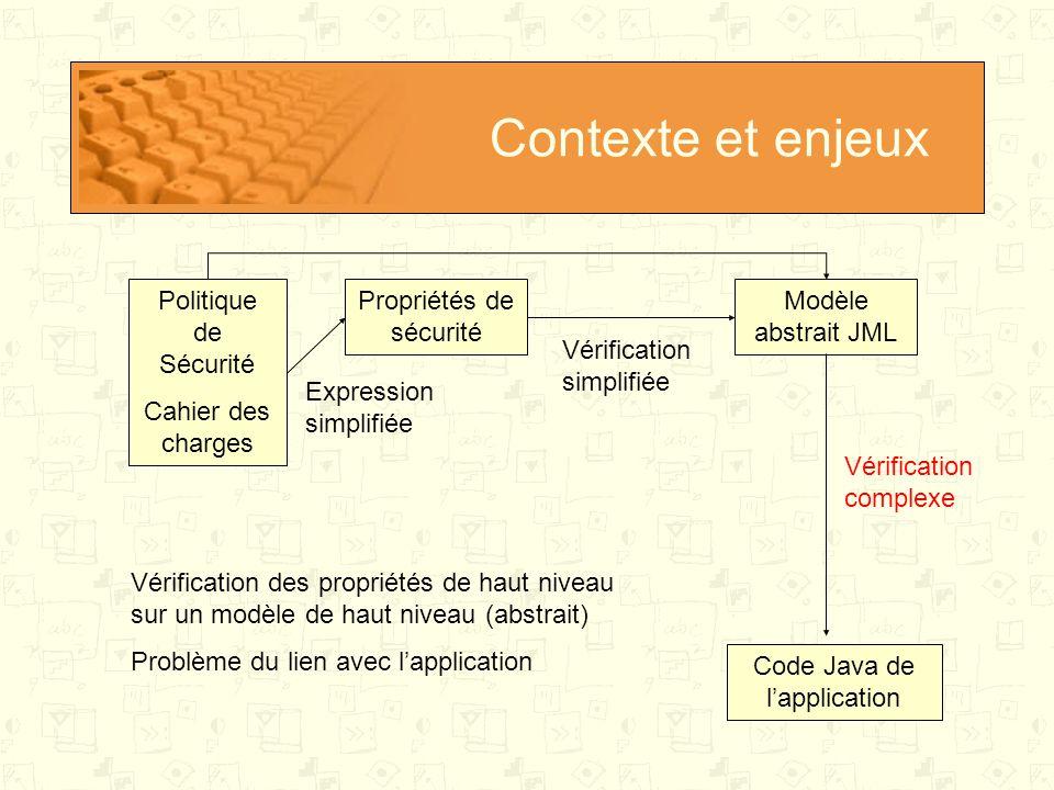 Contexte et enjeux Politique de Sécurité Cahier des charges Code Java de l'application Propriétés de sécurité Annotations JML du code Modèle abstrait JML Modèle raffiné 1 Modèle raffiné n Préservation Proposition : Introduire un raffinement de modèle JML qui préserve les propriétés du modèle abstrait