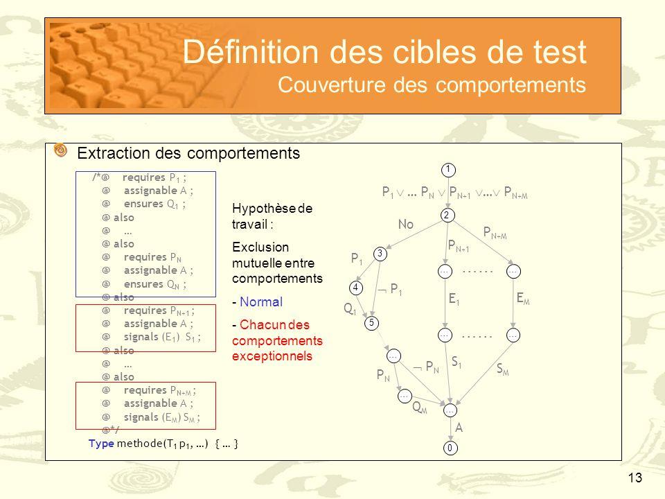 13 Définition des cibles de test Couverture des comportements Extraction des comportements /*@ requires P 1 ; @ assignable A ; @ ensures Q 1 ; @ also