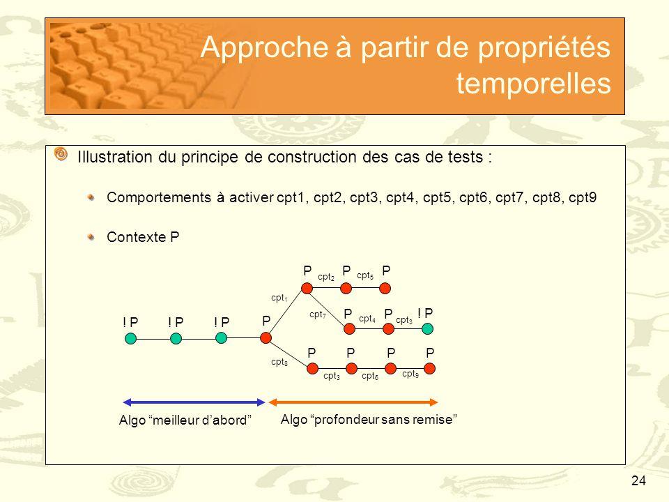 24 Approche à partir de propriétés temporelles Illustration du principe de construction des cas de tests : Comportements à activer cpt1, cpt2, cpt3, c