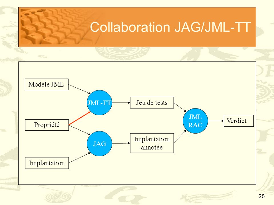 25 Collaboration JAG/JML-TT Modèle JML Implantation Propriété JML-TT JAG Jeu de tests Implantation annotée JML RAC Verdict