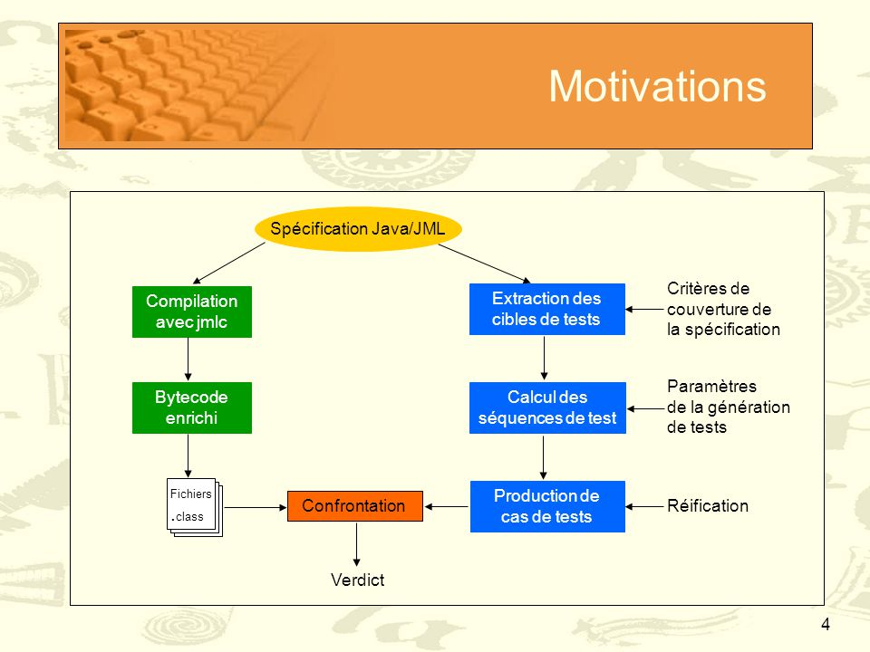 4 Motivations Spécification Java/JML Compilation avec jmlc Bytecode enrichi Extraction des cibles de tests Calcul des séquences de test Critères de co