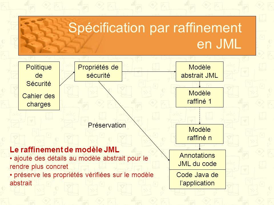 Spécification par raffinement en JML Politique de Sécurité Cahier des charges Code Java de l'application Propriétés de sécurité Annotations JML du code Modèle abstrait JML Modèle raffiné 1 Modèle raffiné n Préservation Le raffinement de modèle JML ajoute des détails au modèle abstrait pour le rendre plus concret préserve les propriétés vérifiées sur le modèle abstrait