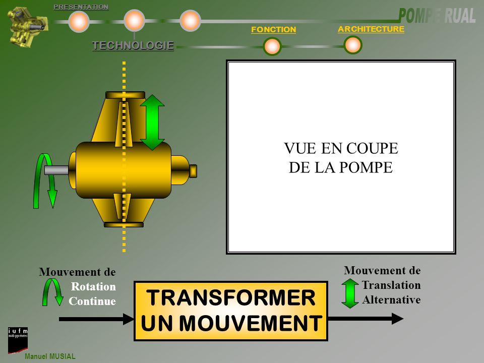 Manuel MUSIAL TECHNOLOGIE FONCTION ARCHITECTUREPRESENTATION Mouvement de Rotation Continue TRANSFORMER UN MOUVEMENT Mouvement de Translation Alternative VUE EN COUPE DE LA POMPE
