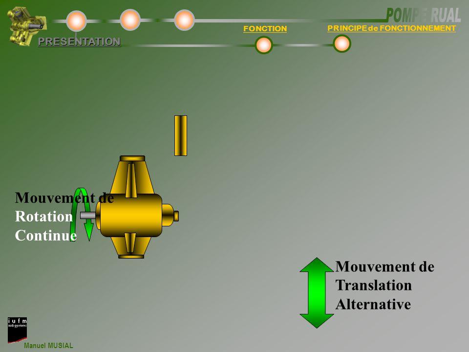 Manuel MUSIAL PERFORMANCE DEBIT VOLUMIQUETECHNOLOGIEPRESENTATION Déplacement piston Angle de rotation