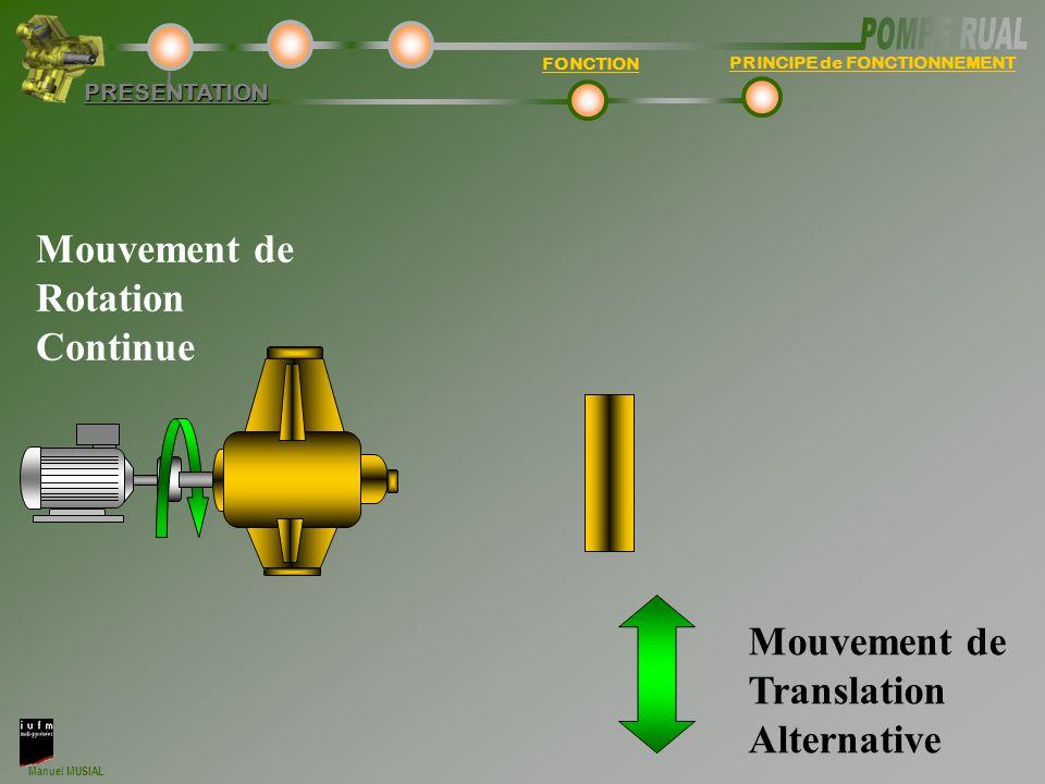 Manuel MUSIAL FONCTION PRINCIPE de FONCTIONNEMENT PRESENTATION Mouvement de Rotation Continue Mouvement de Translation Alternative
