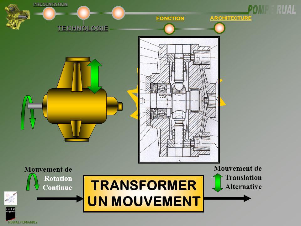 MUSIAL-FERNANDEZ TECHNOLOGIE FONCTION ARCHITECTUREPRESENTATION Mouvement de Rotation Continue TRANSFORMER UN MOUVEMENT Mouvement de Translation Altern