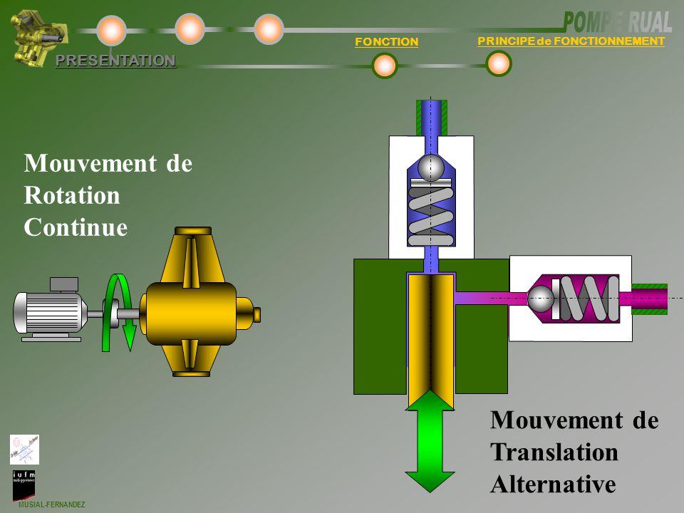 MUSIAL-FERNANDEZ PERFORMANCE DEBIT VOLUMIQUETECHNOLOGIEPRESENTATION Déplacement piston Angle de rotation