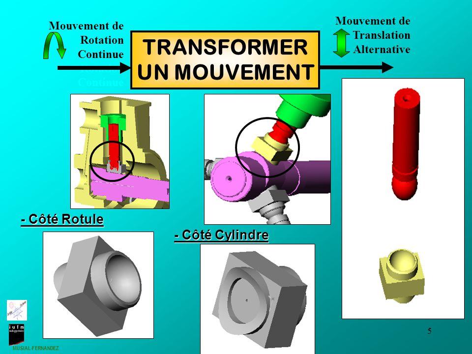 MUSIAL-FERNANDEZ 5 Mouvement de Rotation Continue Rotation Continue TRANSFORMER UN MOUVEMENT Mouvement de Translation Alternative - Côté Cylindre - Côté Rotule