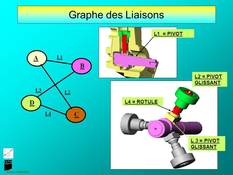 MUSIAL-FERNANDEZ 6 A= Carter A={1;2;3;5;8;9;11ext; 13;14;15;17;8;19;20;21} B= Arbre excentré B= {7;11 int} C= Piston C= {4;12} D= Poussoir rotule D= {6} Ressort et joints volontairement négligés car déformables - C - - D - - A - - B - Classes d 'équivalences
