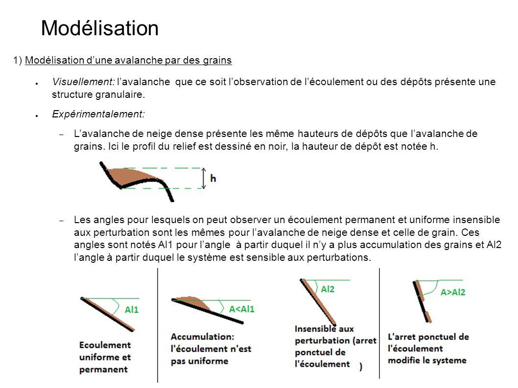 Modélisation 1) Modélisation d'une avalanche par des grains ● Visuellement: l'avalanche que ce soit l'observation de l'écoulement ou des dépôts présen
