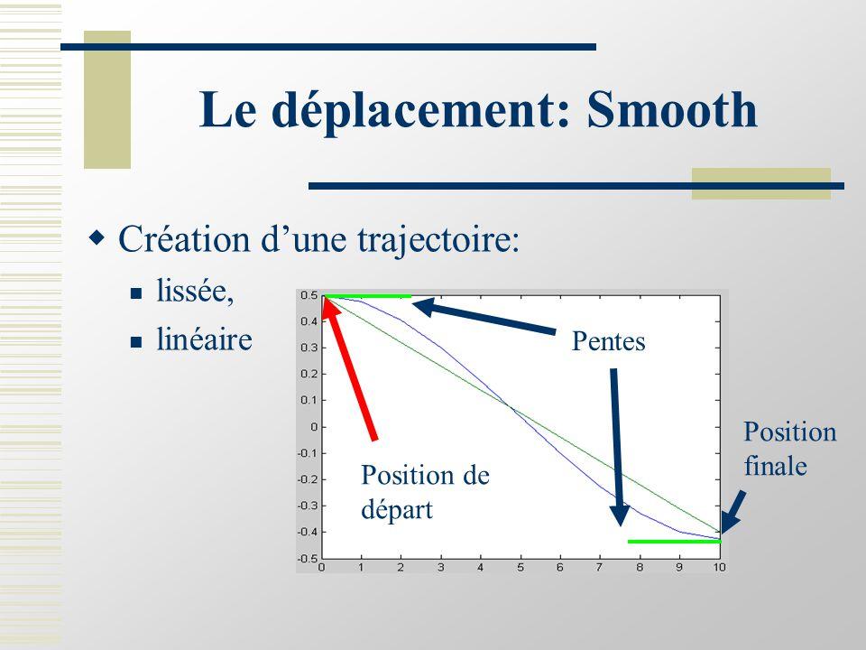 Le déplacement: Smooth  Création d'une trajectoire: lissée, linéaire Position finale Pentes Position de départ