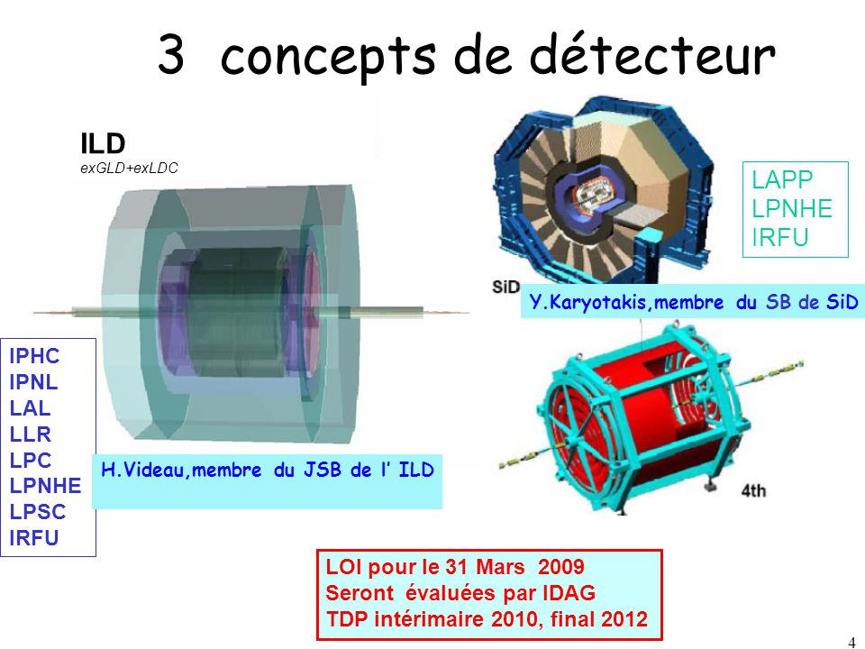 4 4 3 concepts de détecteur LOI pour le 31 Mars 2009 Seront évaluées par IDAG TDP intérimaire 2010, final 2012 Y.Karyotakis,membre du SB de SiD LAPP L