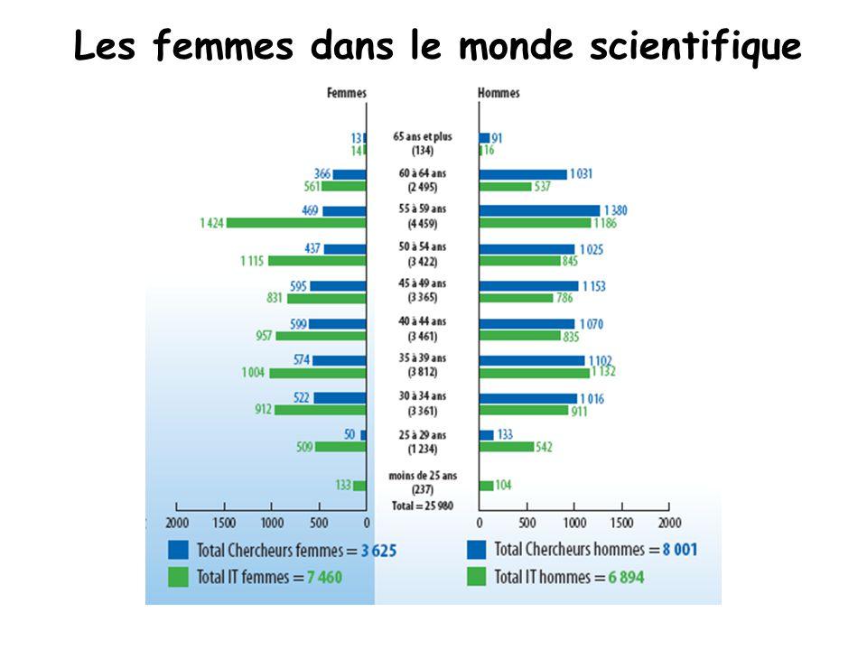Les femmes dans le monde scientifique
