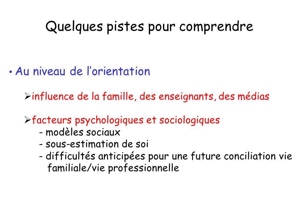 Quelques pistes pour comprendre Au niveau de l'orientation  influence de la famille, des enseignants, des médias  facteurs psychologiques et sociolo