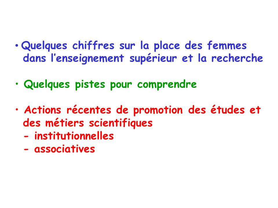 Quelques chiffres sur la place des femmes dans l'enseignement supérieur et la recherche Quelques pistes pour comprendre Actions récentes de promotion