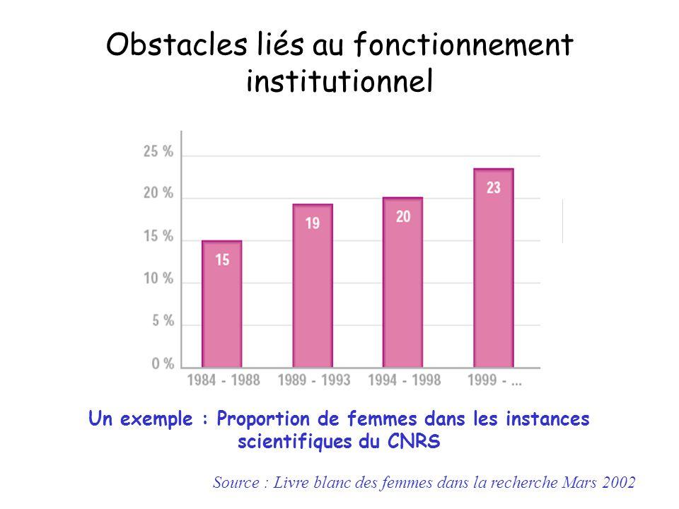 Source : Livre blanc des femmes dans la recherche Mars 2002 Obstacles liés au fonctionnement institutionnel Un exemple : Proportion de femmes dans les