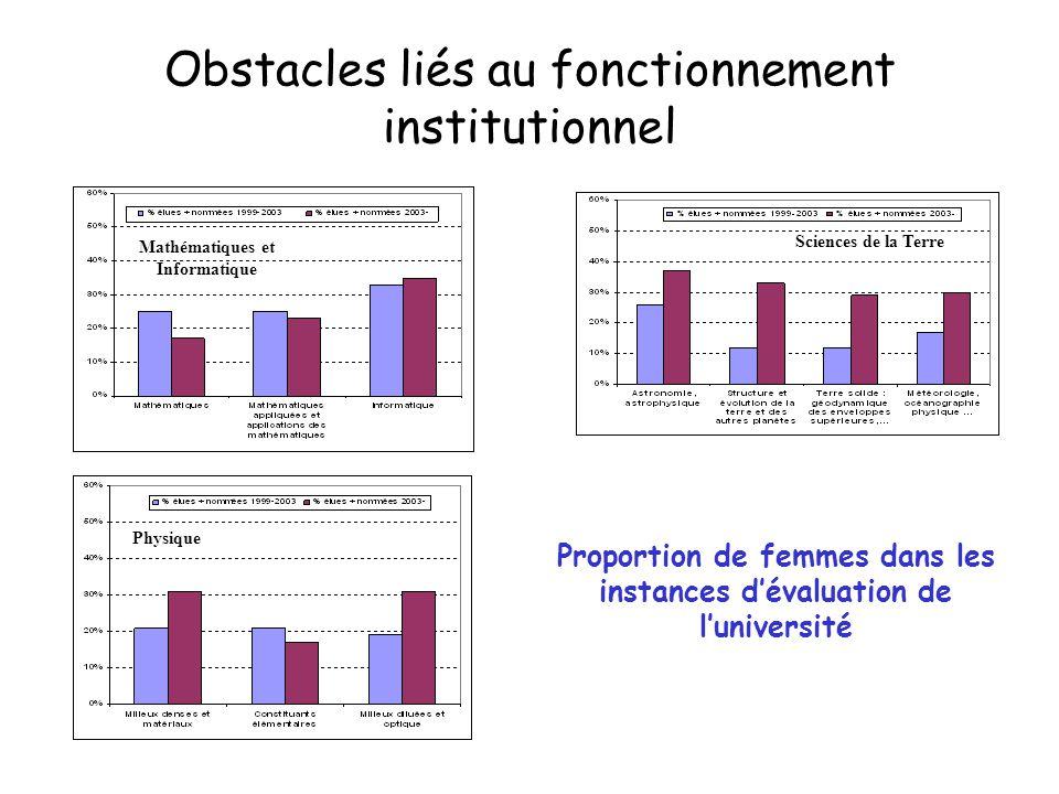 Physique Mathématiques et Informatique Sciences de la Terre Obstacles liés au fonctionnement institutionnel Proportion de femmes dans les instances d'