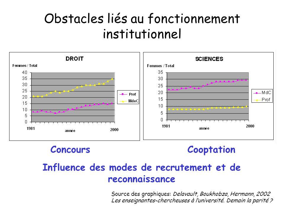 Influence des modes de recrutement et de reconnaissance Source des graphiques: Delavault, Boukhobza, Hermann, 2002 Les enseignantes-chercheuses à l'un