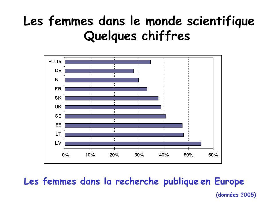 Les femmes dans le monde scientifique Quelques chiffres (France) Enseignants-Chercheurs en Sciences  30,7 % Maîtres de Conférences  11,9 % Professeures Universités (données 2005-2006) Autres personnels de Recherche  9,3 % Ingénieures de Recherche  10,4 % Techniciennes (39,6% des Maîtres de Conférences toutes disciplines confondues, 50,8% en Lettres; 17% des professeurs toutes disciplines confondues, 29,6 % en Lettres)
