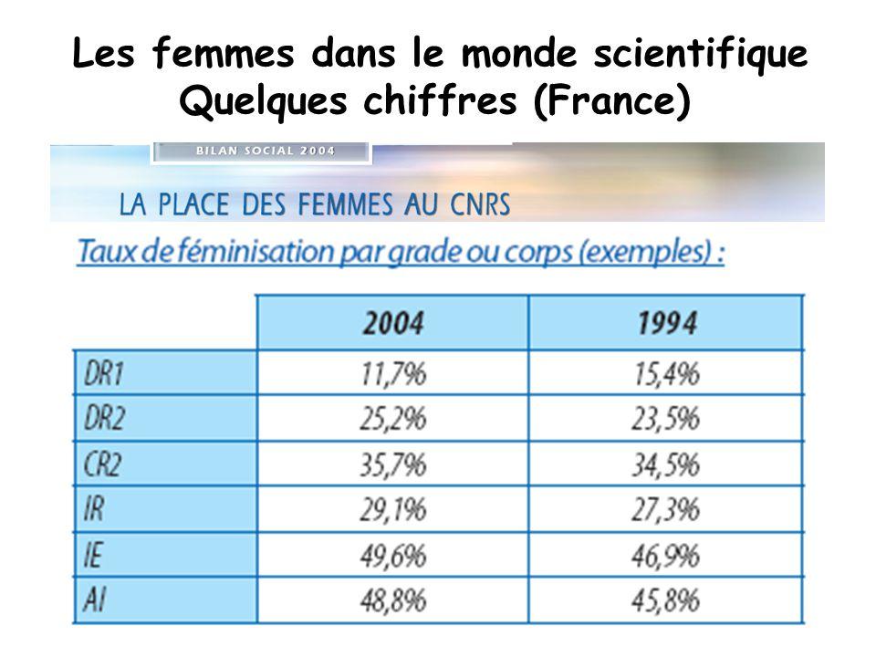 Source : Direction des Etudes et des Programmes du CNRS Les femmes dans le monde scientifique Quelques chiffres (France) Répartition des emplois de chercheur au CNRS