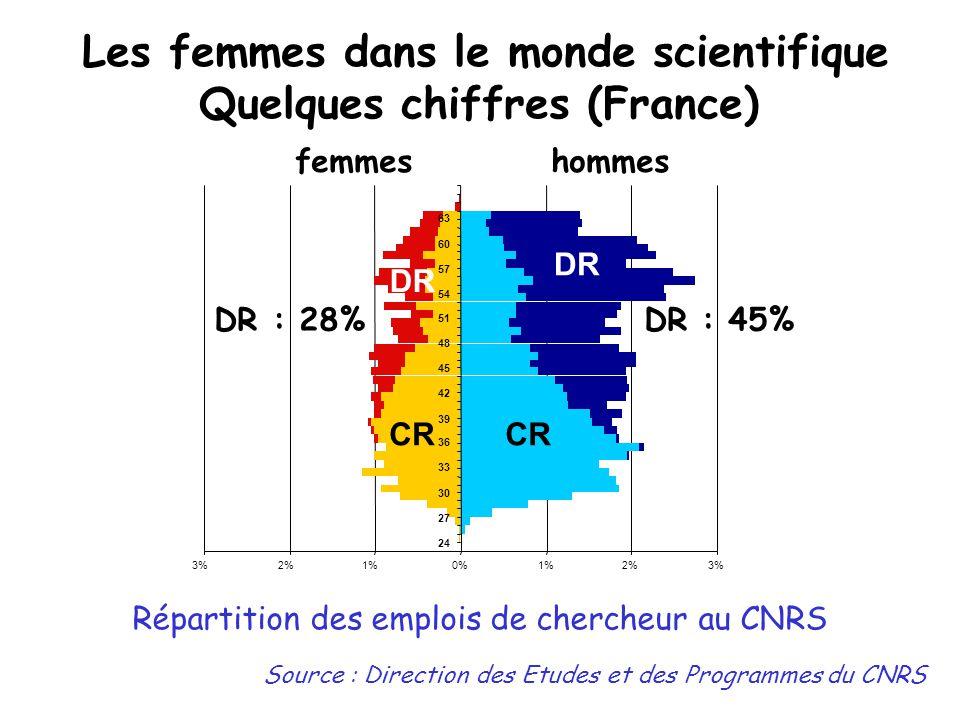 Les femmes dans le monde scientifique Quelques chiffres (France) INSERM (données 2005)  49,7% chez les chercheurs dont:  54 % chez les chargés de recherche  38 % chez les directeurs de recherche  71,9 % chez les ITA dont:  67 % chez les ingénieurs  76,5 % chez les techniciens