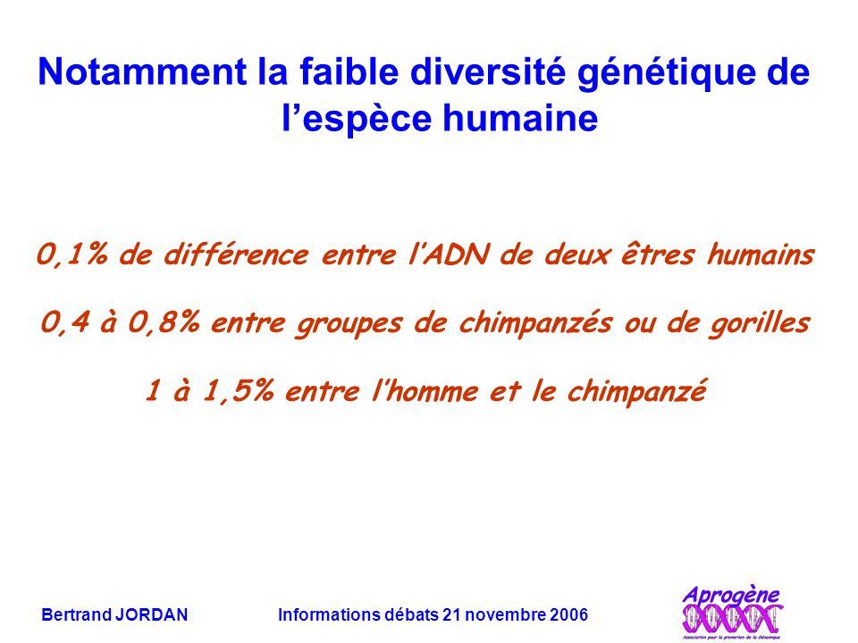 Bertrand JORDAN Informations débats 21 novembre 2006 Notamment la faible diversité génétique de l'espèce humaine 0,1% de différence entre l'ADN de deux êtres humains 0,4 à 0,8% entre groupes de chimpanzés ou de gorilles 1 à 1,5% entre l'homme et le chimpanzé