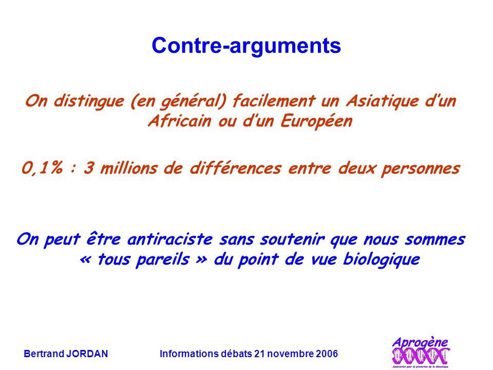 Bertrand JORDAN Informations débats 21 novembre 2006 Contre-arguments On distingue (en général) facilement un Asiatique d'un Africain ou d'un Européen 0,1% : 3 millions de différences entre deux personnes On peut être antiraciste sans soutenir que nous sommes « tous pareils » du point de vue biologique