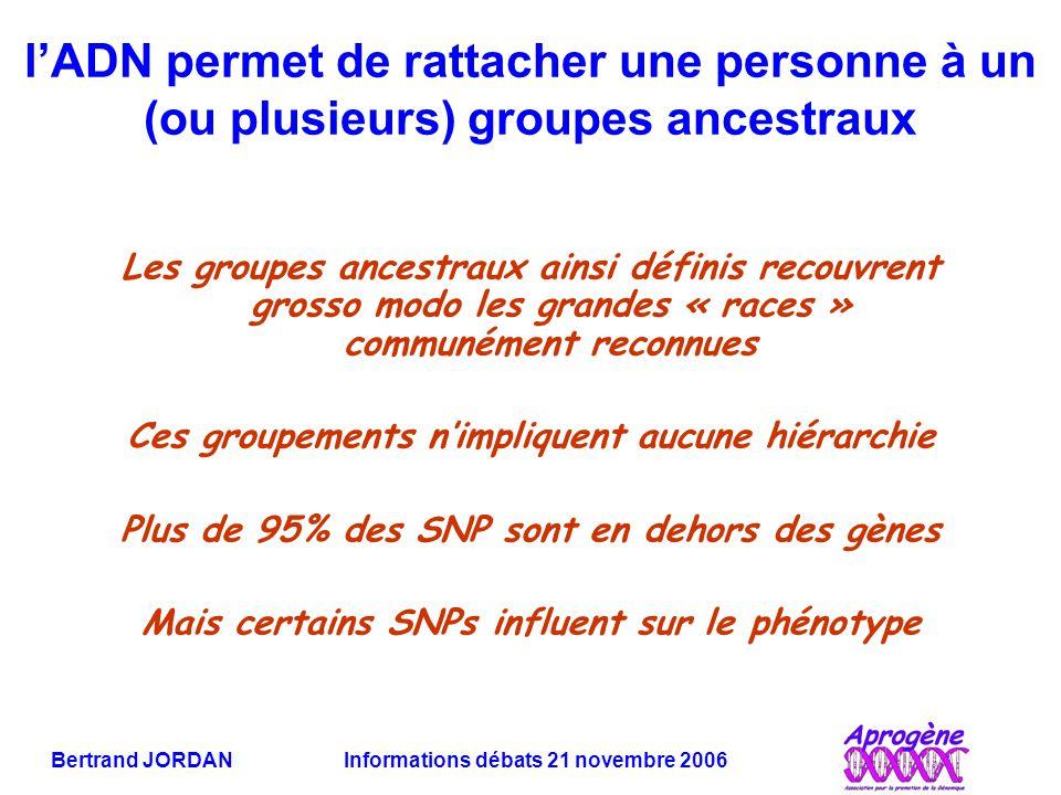 Bertrand JORDAN Informations débats 21 novembre 2006 l'ADN permet de rattacher une personne à un (ou plusieurs) groupes ancestraux Les groupes ancestraux ainsi définis recouvrent grosso modo les grandes « races » communément reconnues Ces groupements n'impliquent aucune hiérarchie Plus de 95% des SNP sont en dehors des gènes Mais certains SNPs influent sur le phénotype