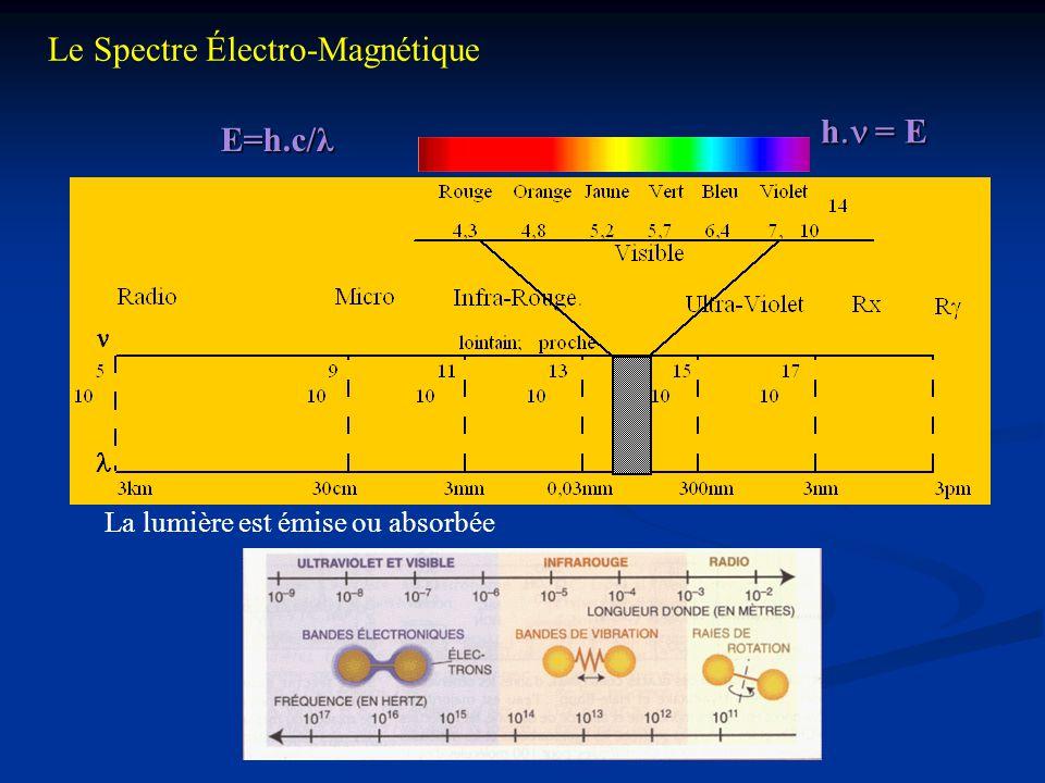 Le Spectre Électro-Magnétique E=h.c/λ h  = E La lumière est émise ou absorbée