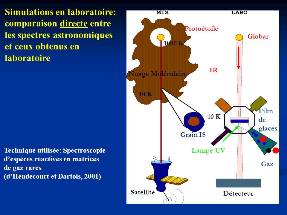 Simulations en laboratoire: comparaison directe entre les spectres astronomiques et ceux obtenus en laboratoire Protoétoile IR Grain IS Film de glaces