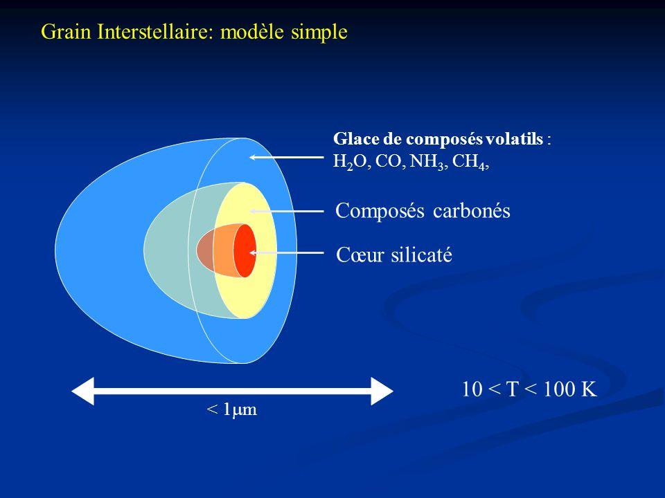 Cœur silicaté Glace de composés volatils : H 2 O, CO, NH 3, CH 4, Composés carbonés < 1  m 10 < T < 100 K Grain Interstellaire: modèle simple