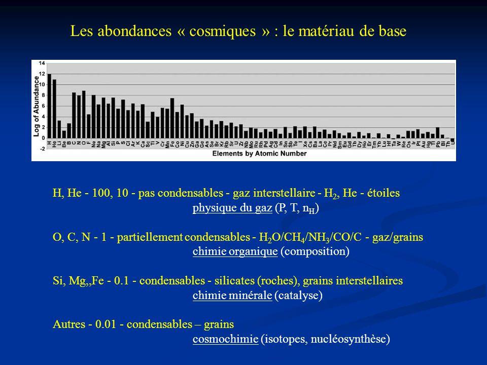 Les abondances « cosmiques » : le matériau de base H, He - 100, 10 - pas condensables - gaz interstellaire - H 2, He - étoiles physique du gaz (P, T,