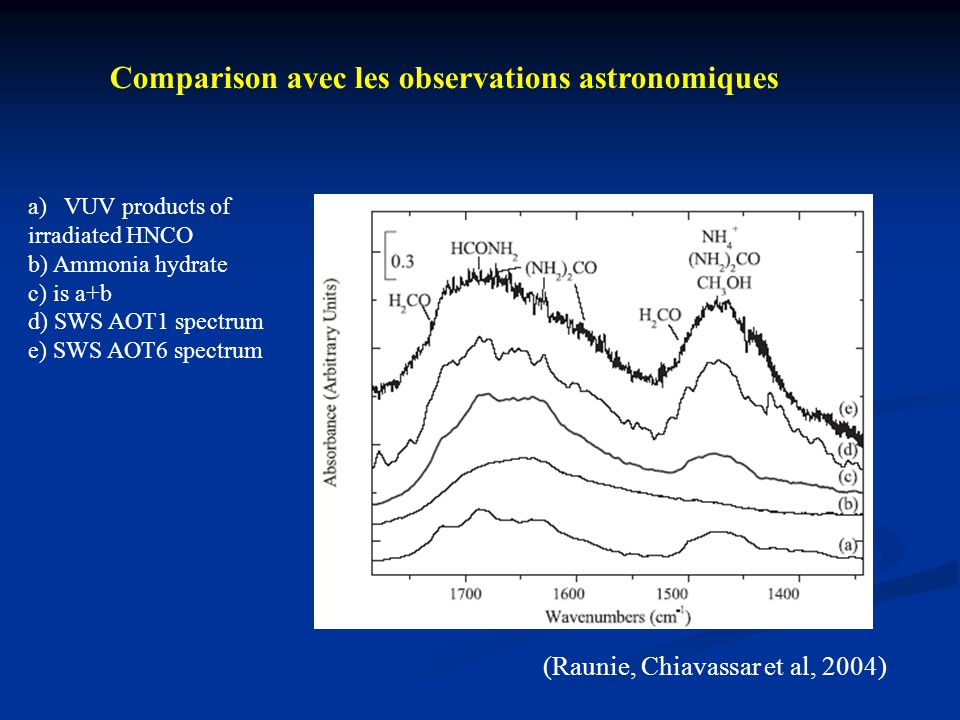 Comparison avec les observations astronomiques (Raunie, Chiavassar et al, 2004) a)VUV products of irradiated HNCO b) Ammonia hydrate c) is a+b d) SWS