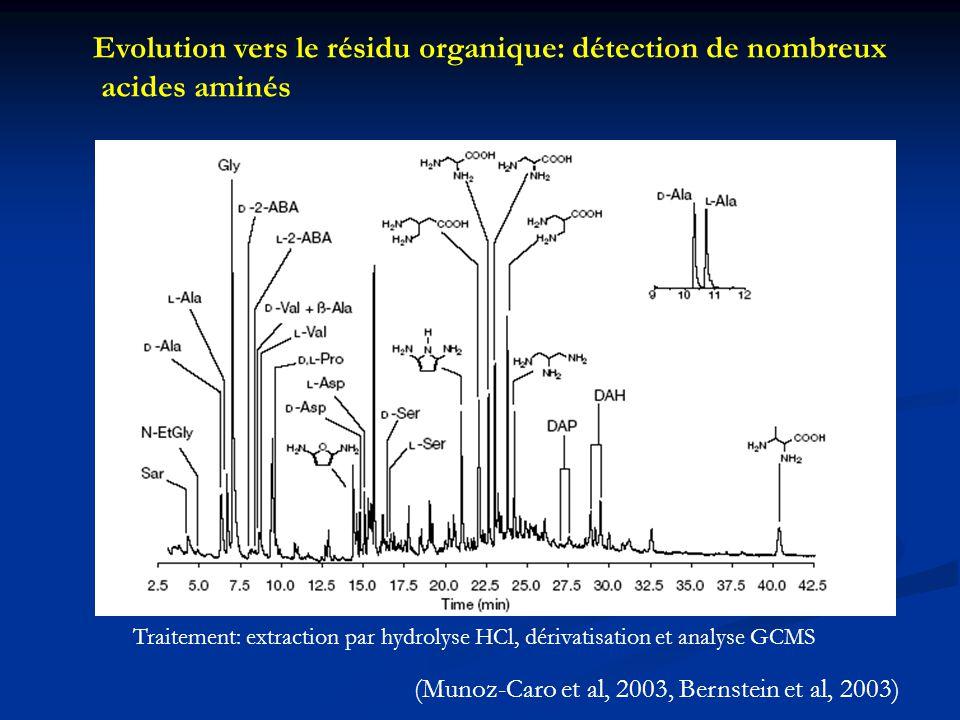 Evolution vers le résidu organique: détection de nombreux acides aminés Traitement: extraction par hydrolyse HCl, dérivatisation et analyse GCMS (Muno