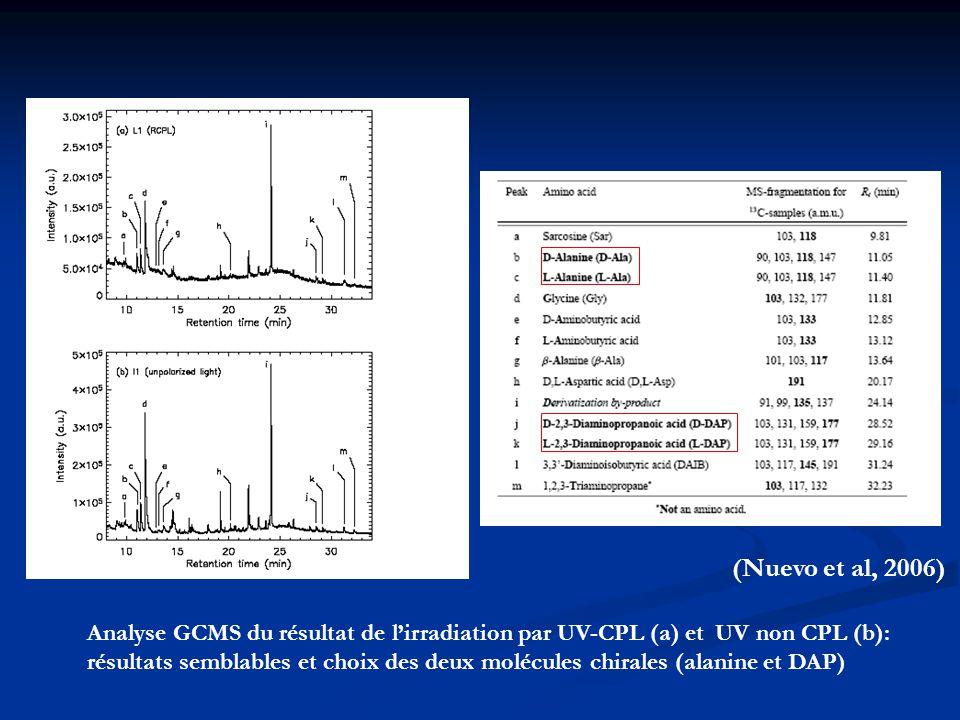 Analyse GCMS du résultat de l'irradiation par UV-CPL (a) et UV non CPL (b): résultats semblables et choix des deux molécules chirales (alanine et DAP)