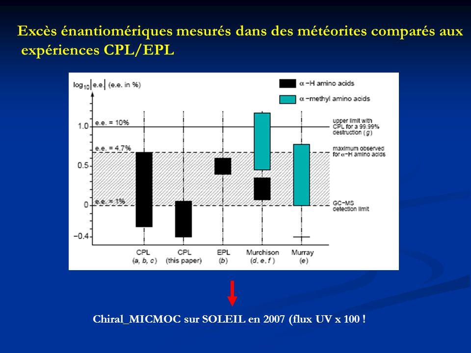 Excès énantiomériques mesurés dans des météorites comparés aux expériences CPL/EPL Chiral_MICMOC sur SOLEIL en 2007 (flux UV x 100 !