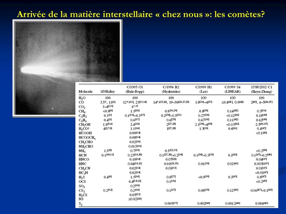 Arrivée de la matière interstellaire « chez nous »: les comètes?