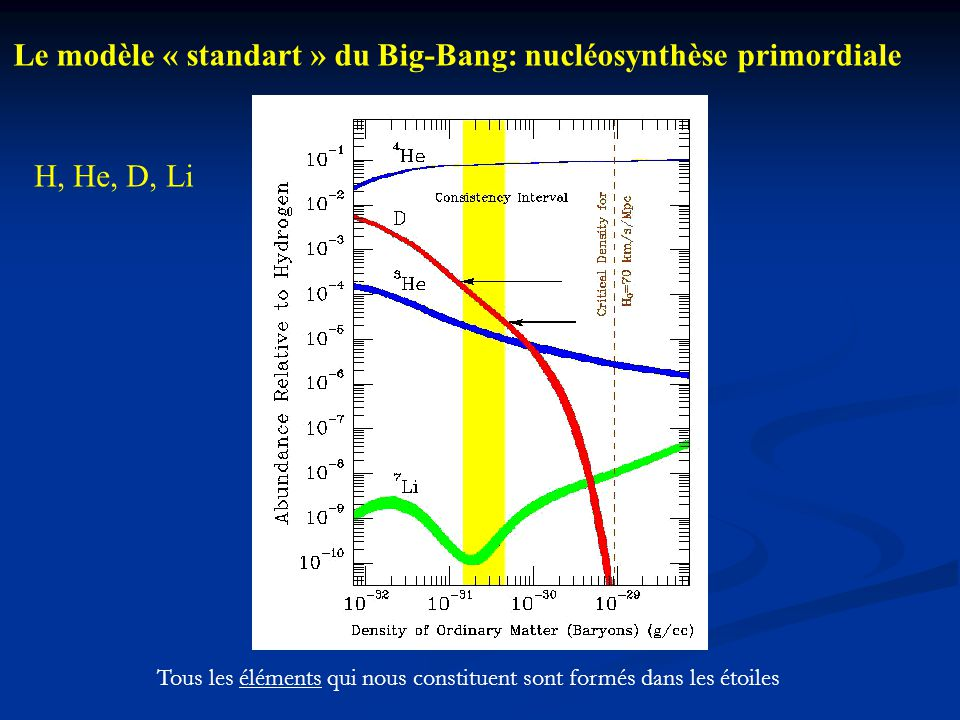 Simulations en laboratoire: comparaison directe entre les spectres astronomiques et ceux obtenus en laboratoire Protoétoile IR Grain IS Film de glaces 10 K Détecteur Satellite Gaz Globar Lampe UV Nuage Moléculaire 10 K 1000 K Technique utilisée: Spectroscopie d'espèces réactives en matrices de gaz rares (d'Hendecourt et Dartois, 2001)